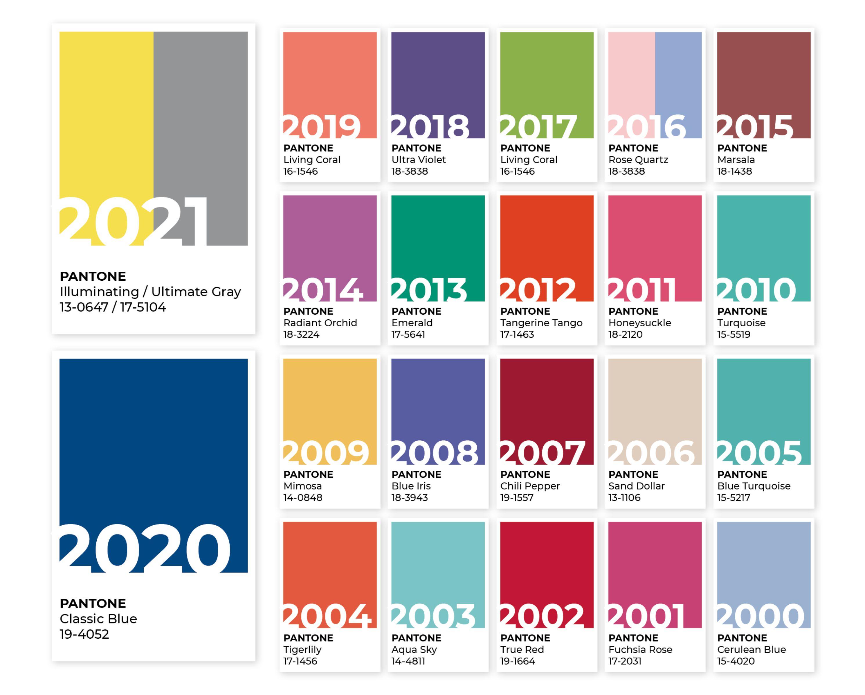 Couleurs Pantone 2020/2021